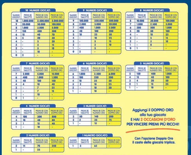 Nuova tabella premi 10elotto for Estrazione del 10 e lotto ogni 5 minuti