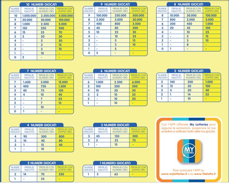 Nuova tabella premi 10elotto e 10elotto ogni 5 minuti in vigore dal 01 Luglio 2019