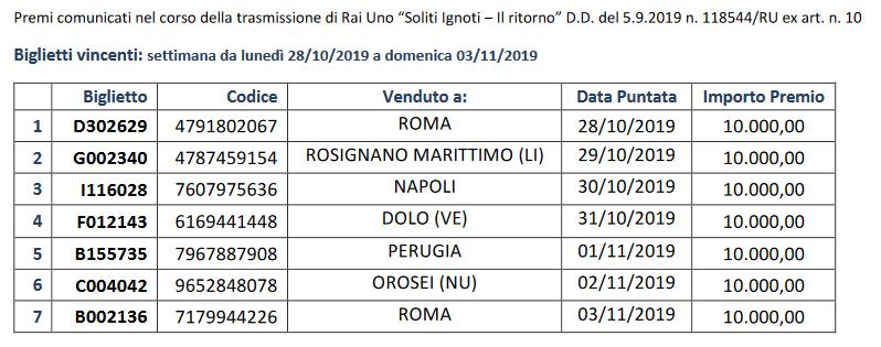 Biglietti lotteria italia 2019