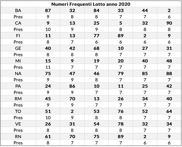 freq lotto 14/07/2020