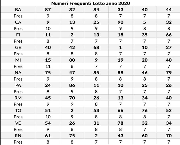 freq lotto 18 luglio 2020