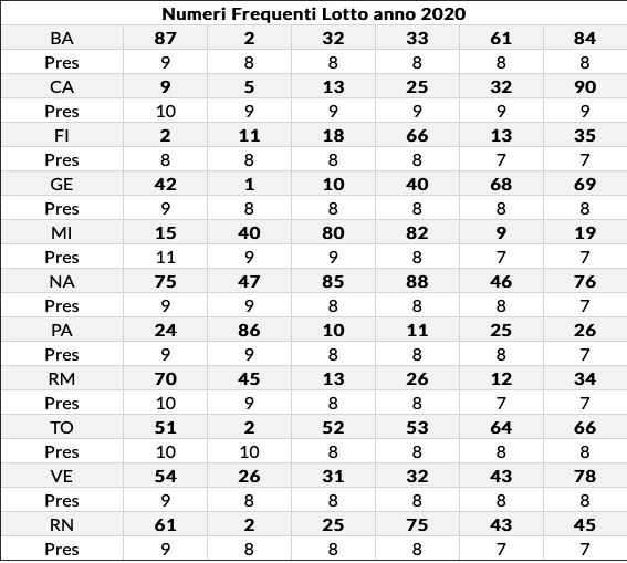 freq lotto al 30/07/2020