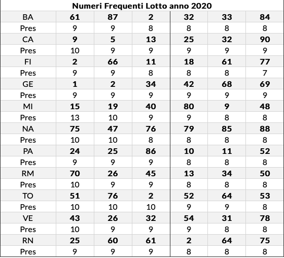 frequenti lotto 13-08-2020